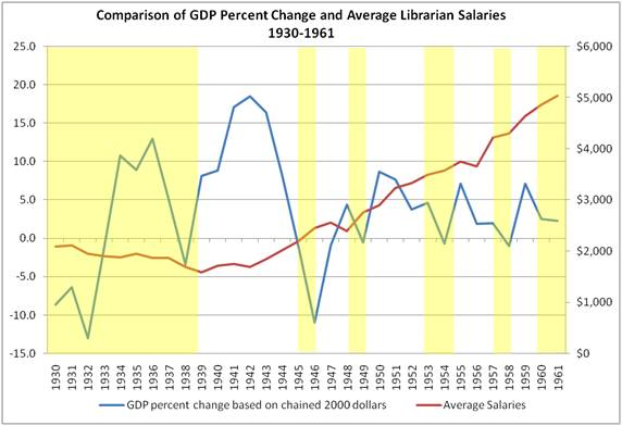 gdp_librarian_avg_salaries_1930-1961