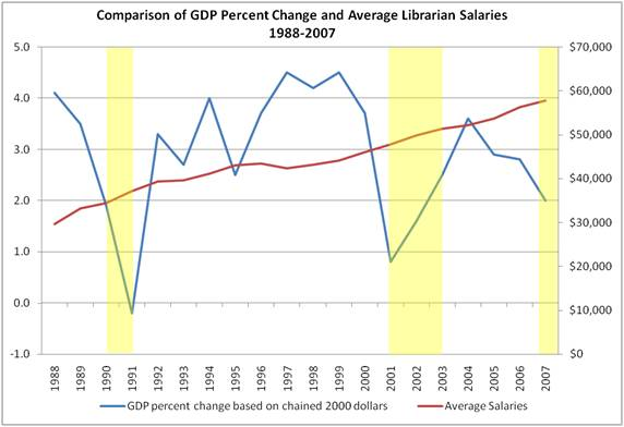 gdp_librarian_avg_salaries_1988-2007