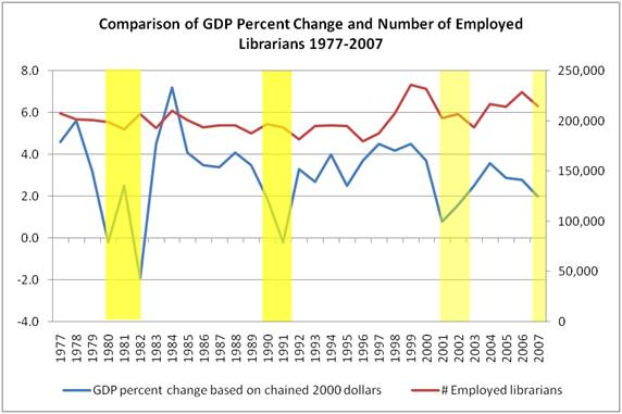 gdp_number_librarians_1977-2007_rev