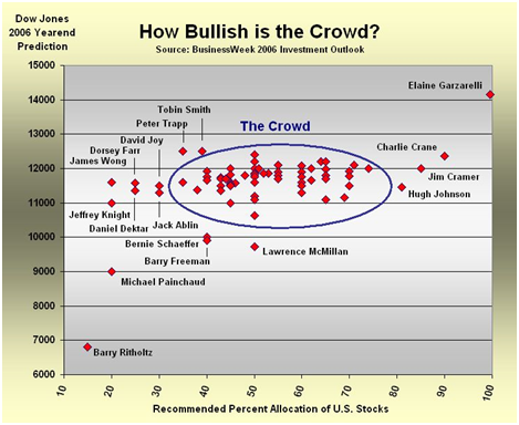Figure 5: Herd Mentality Shown Among Analysts