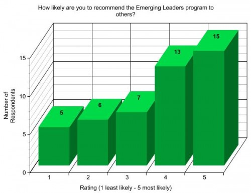 Recommendation Graph