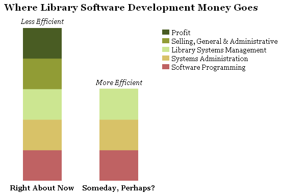 where library software development money goes