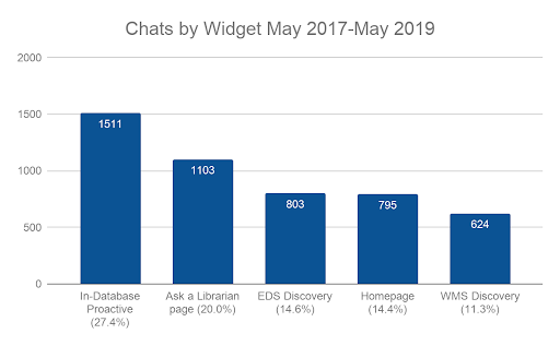graph of chats by widget; full description linked below