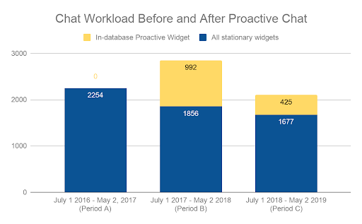 graph of chat workload; full description linked below