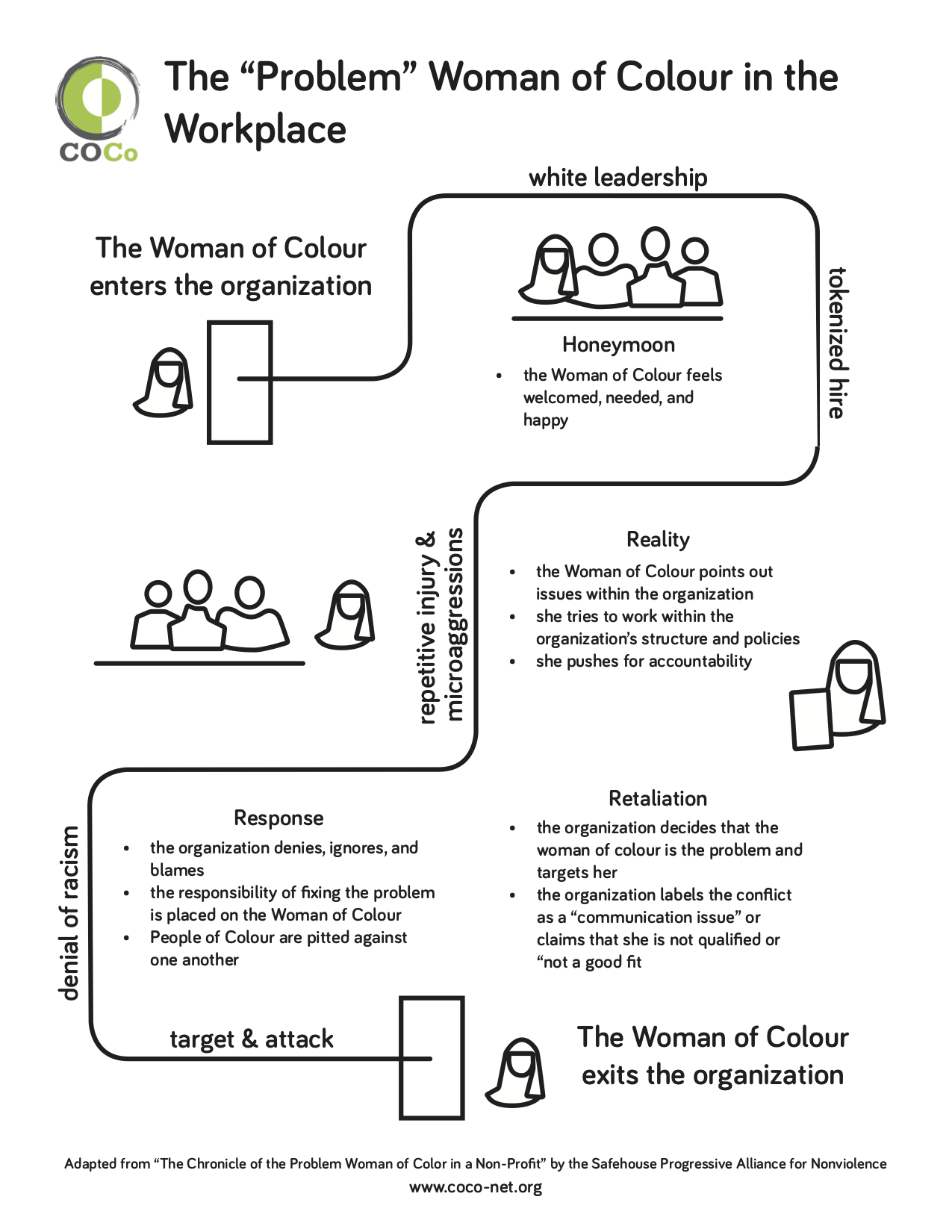 This infographic portrays a woman of colour progressing through a new workplace, in four main stages. Full textual equivalent linked below.