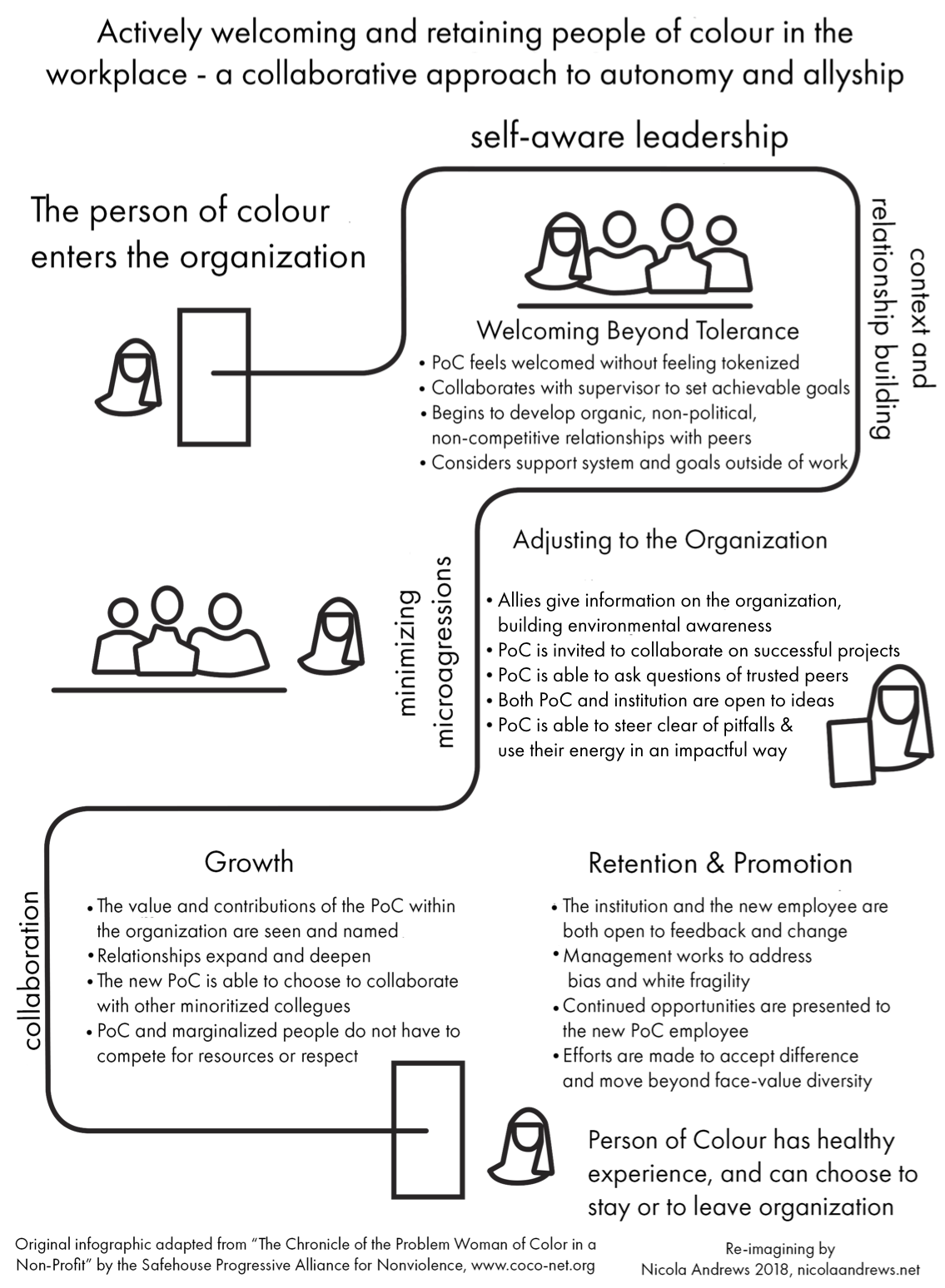 This infographic portrays a person of colour (PoC) progressing through a new workplace, in four main stages. Full textual equivalent linked below.
