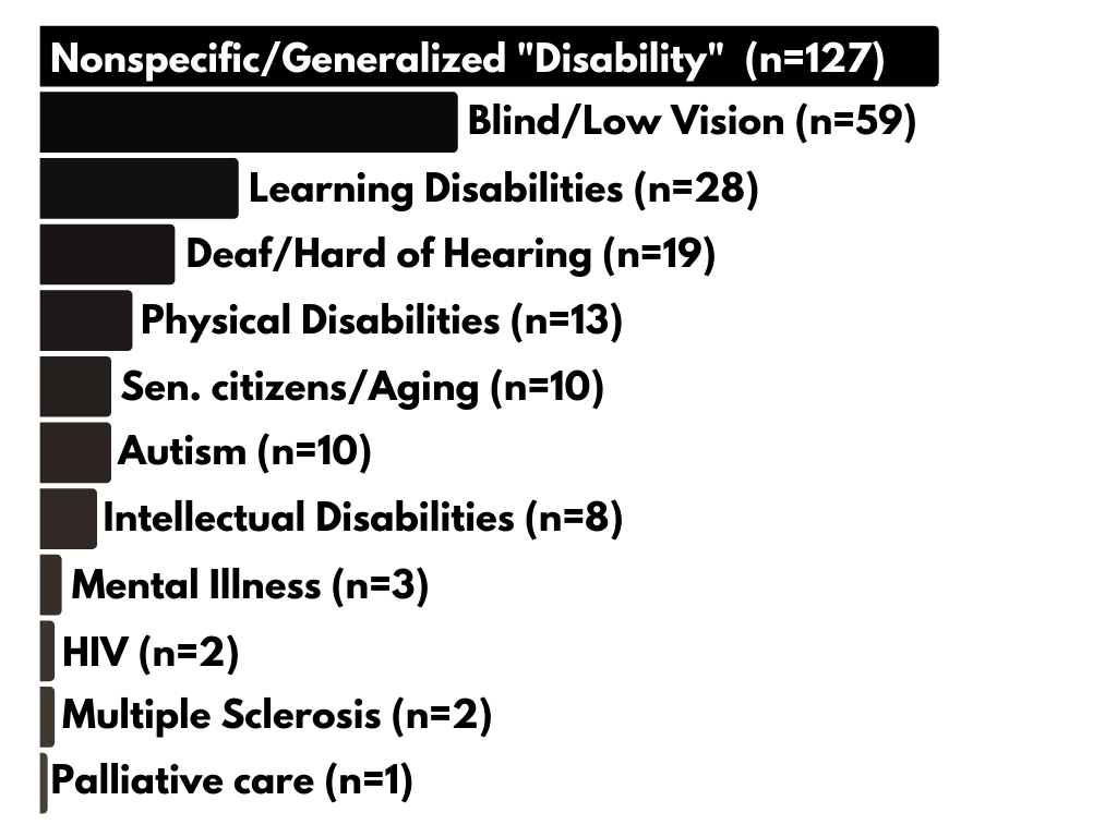 graph with accessible equivalent linked below